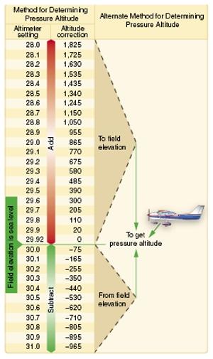 Density Altitude Aircraft Performance Pilot's Handbook of